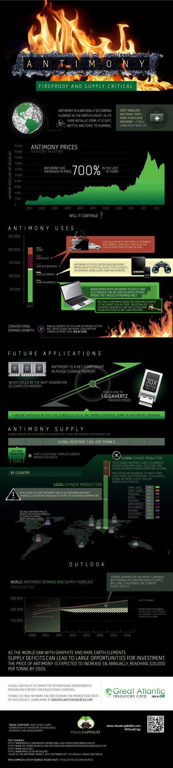 16 best mining and metals infographics images on pinterest antimony fireproof and supply critical visual capitalist gamestrikefo Gallery
