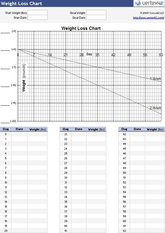 Print a blank weight loss chart to help you track your progress losing weight, weight loss tips