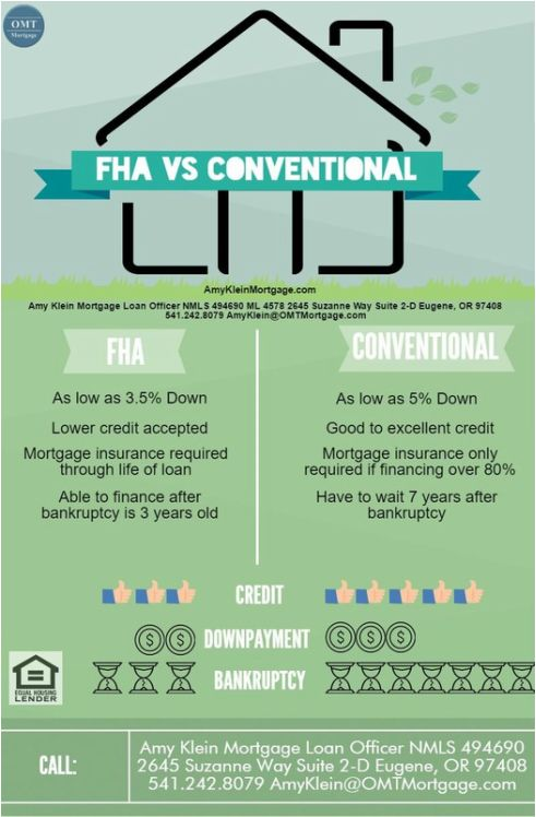 FHA Vs. Conventional #Mortgage #Loans #Eugene #Oregon #AmyKleinMortgage