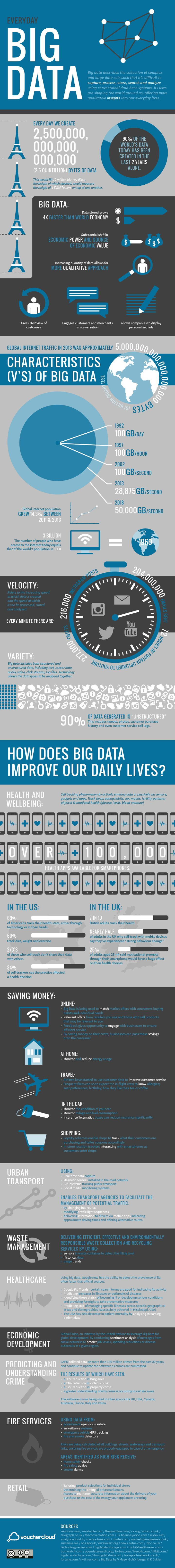 What Is Big Data And How Can It Help Improve Your Daily Life? #bigdata #infographic