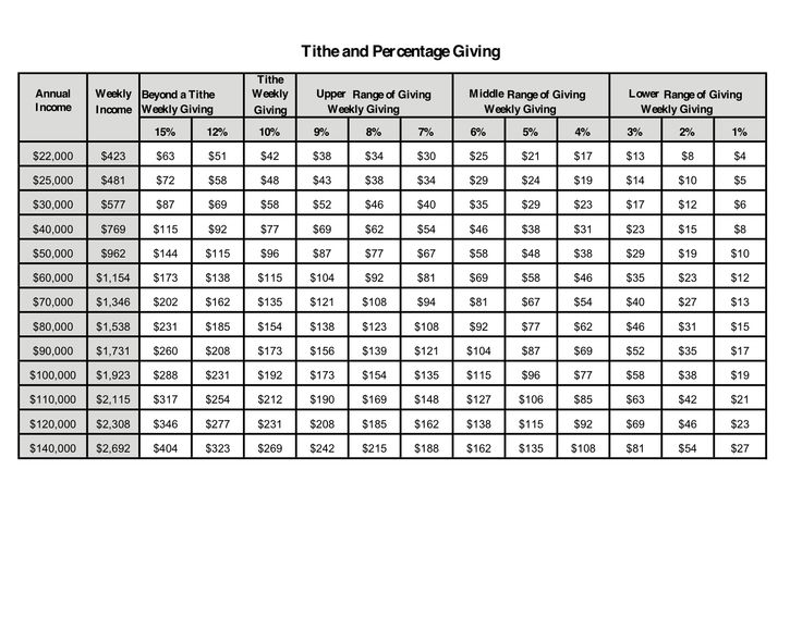 tithing percentage chart - Google Search
