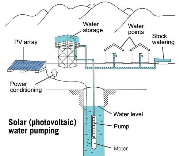 Cara kerja pompa air tenaga surya @ http://www.suryaharapan.com/pompa-air-tenaga-surya/