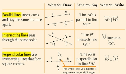 Skew Lines Definition Math Is Fun Geometry reference cha...