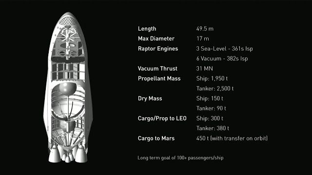 Mars Colonial Transporter - Ship