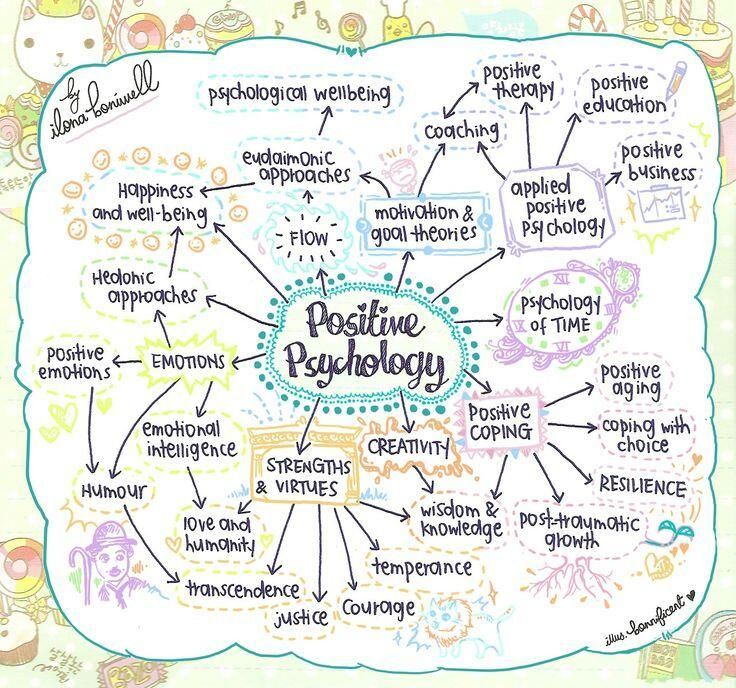 Positive Psychology Mindmap