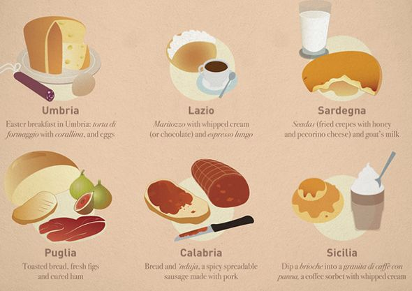 Italian breakfast traditions infographic pinterest for Italian breakfast