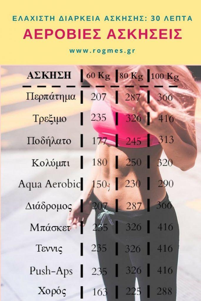 Βασικά είδη αερόβιας γυμναστικής είναι το περπάτημα, το τρέξιμο, ο διάδρομος, το ποδήλατο, το κολύμπι, το μπάσκετ, το τένις, το aqua aerobic (στο νερό), ο χορός, κλπ. Ας δούμε μια λίστα με ασκήσεις αεροβικής και τις θερμίδες που μπορούμε να χάσουμε στα 30′ άσκησης ανάλογα με το βάρος μας.