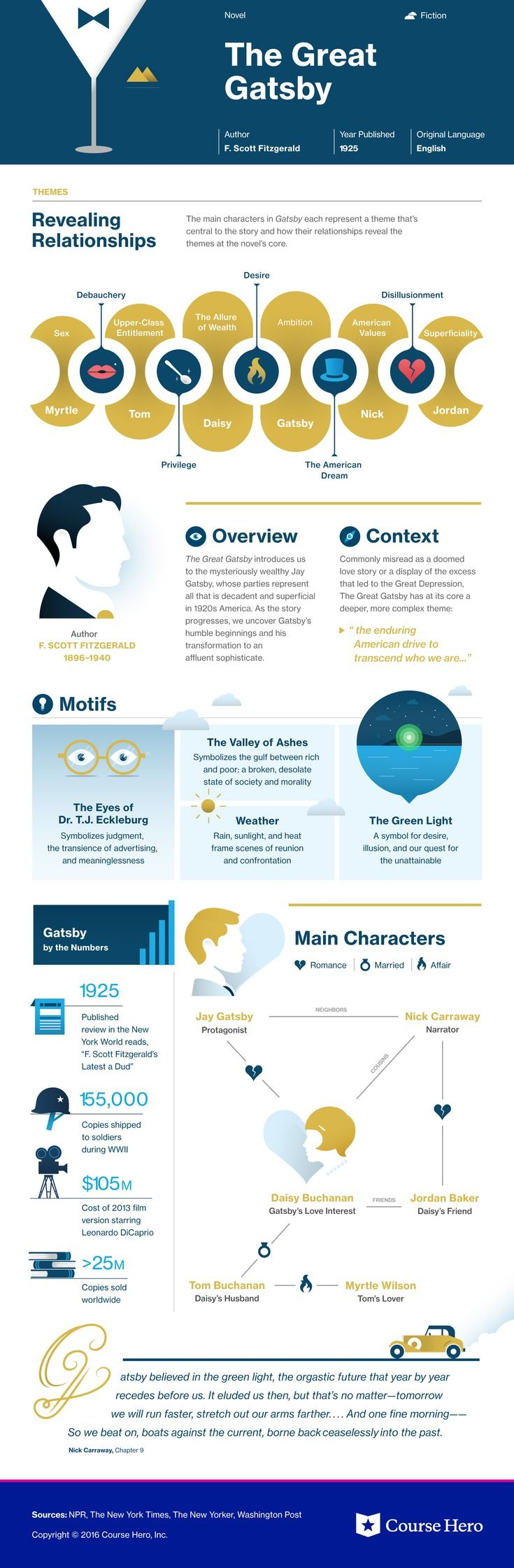 This @CourseHero infographic on The Great Gatsby is both visually stunning and informative!