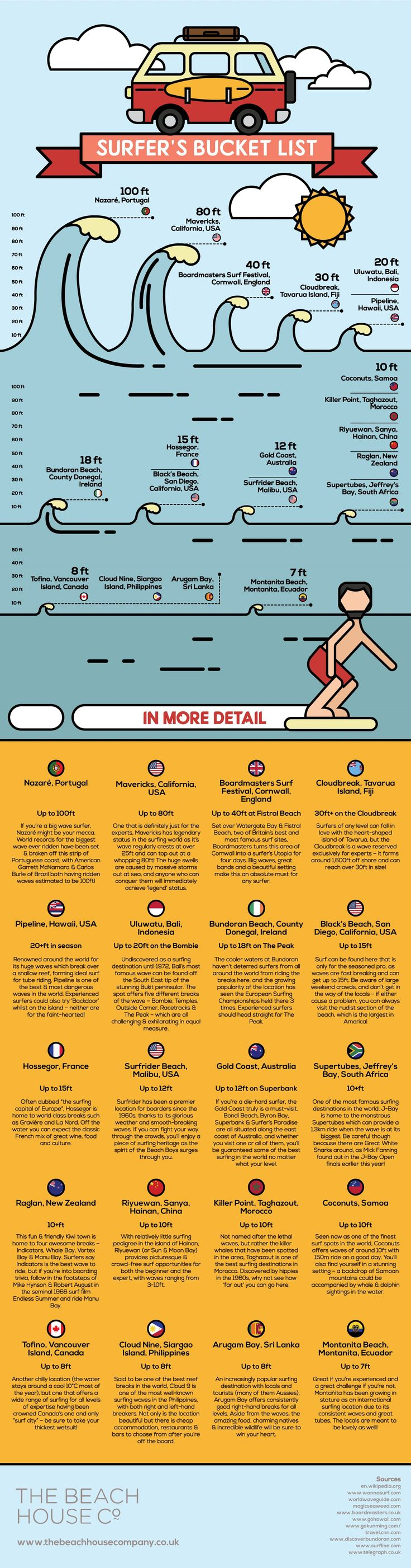The Surfer's Bucket List