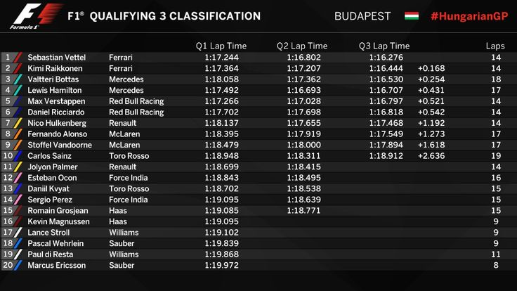 Qualifying Results from Hungary