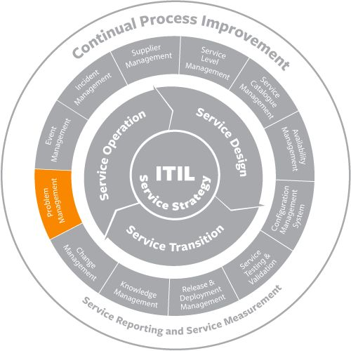 Image result for image of itil