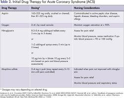 Initial drug therapy for acute coronary syndrome (ACS), the umbrella term for the clinical signs and symptoms of myocardial ischemia, including unstable angina, non-ST-segment elevation myocardial infarction, and ST-segment elevation myocardial infarction. Journal article citation: Overbaugh, K. J. (2009). Acute coronary syndrome. American Journal of Nursing, 109(5), 42-52. Retrieved from http://www.nursingcenter.com/lnc/CEArticle?an=00000446-200905000-00028&Journal_ID=54030&Issue_ID=859320