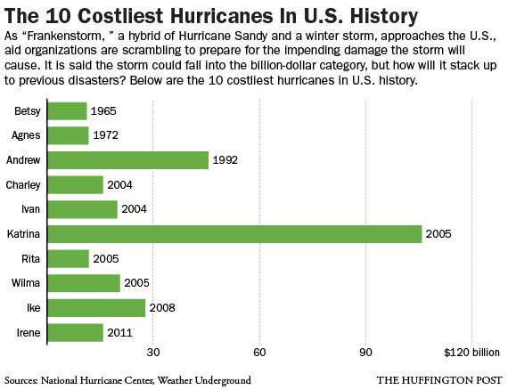 Hurricane Damage Costs Compared In Infographic As 'Frankenstorm' Looms