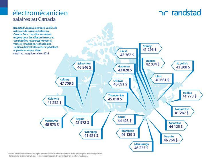 Remuneration electromecanicien