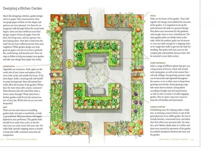 28 best Garden Plans Planting Designs images on Pinterest