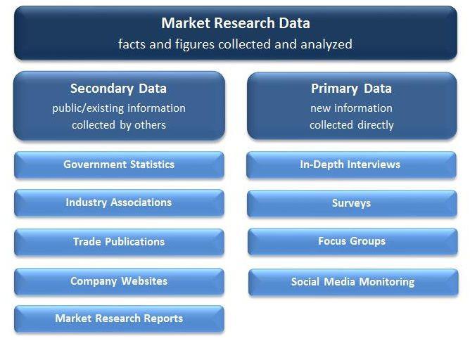 Best Advertising  Marketing  MarketresearchCom Images On