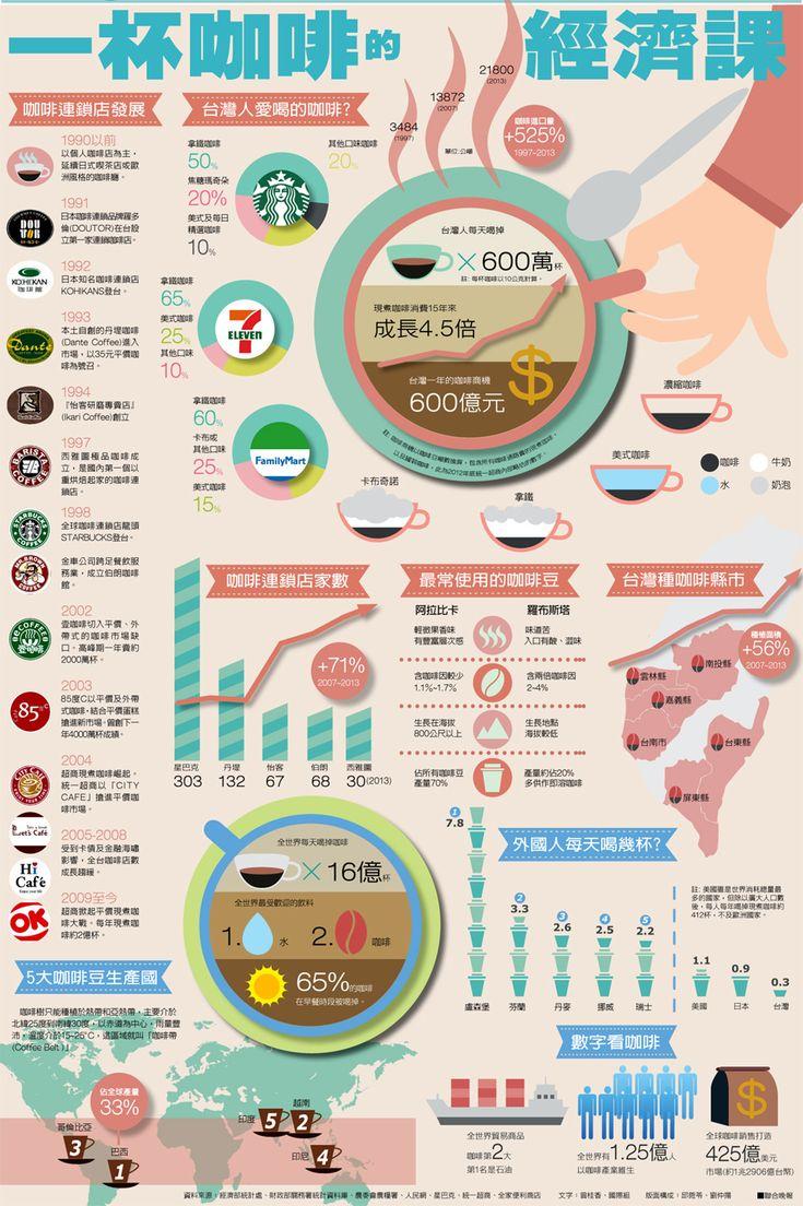 資訊圖表/一杯咖啡的經濟課 | 圖表看時事 | 國內要聞 | 聯合新聞網
