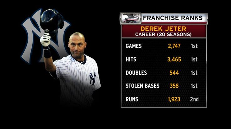 Derek Jeter's career officially is in the books, and his final stats aren't too shabby. pic.twitter.com/WjynqGb4Pb.  #BASEBALLGREATS