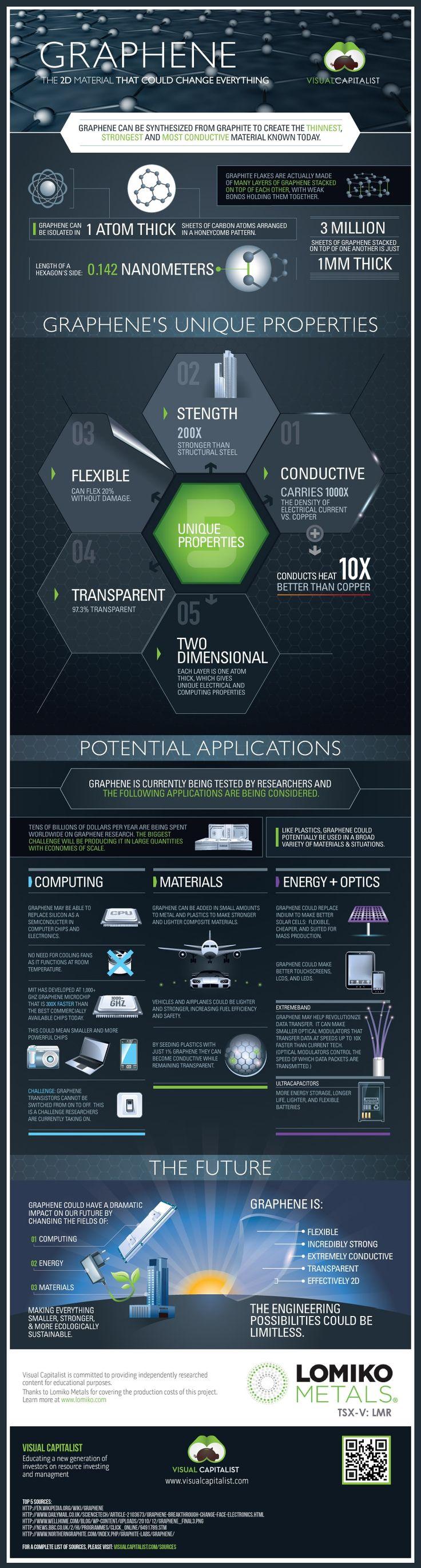 Hola: Una infografía sobre el Grafeno: el material que lo podría cambiar todo. Un saludo