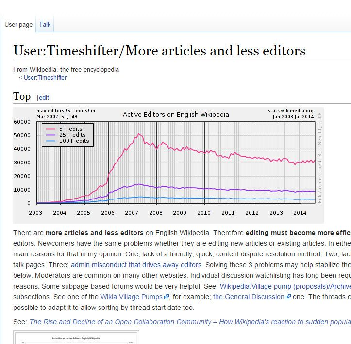 Mer artiklar, färre redigerare på #Wikipedia https://en.wikipedia.org/wiki/User:Timeshifter/More_articles_and_less_editors . Här en artikel i ämnet: http://www-users.cs.umn.edu/~halfak/publications/The_Rise_and_Decline/ . En variant på samma diagram: http://www-users.cs.umn.edu/~halfak/publications/The_Rise_and_Decline/images/decline.png . Efficient quality control lead to an impersonal newcomer experience...