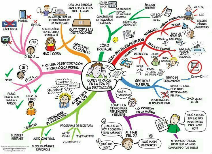 *La Era de la Distracción* Así somos en la actualidad. Este interesante mapa mental lo elegimos para comenzar nuestra sección de mapas mentales y mapas conceptuales en nuestrio sitio, aprende qué es un mapa conceptual aquí:  http://tugimnasiacerebral.com/mapas-conceptuales-y-mentales/que-es-un-mapa-conceptual y mejora tu memoria #mapas #mentales #conceptuales