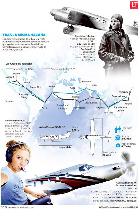 Joven busca completar hazaña de desaparecida aviadora Amelia Earhart