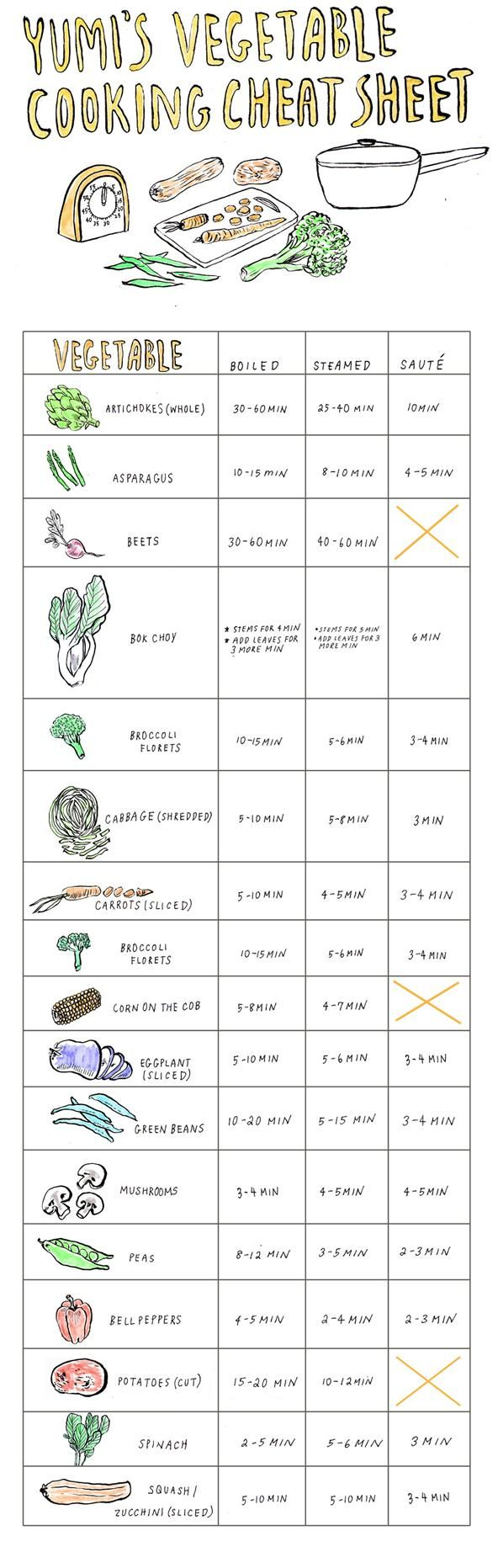 Print and Frame, yes! : Veggies Cooking, Cooking Cheat, Cheat Sheet, Veggies Cheat, Cooking Veggies, Cooking Tips, Cooking Vegetables, Cheatsheet, Vegetables Cooking