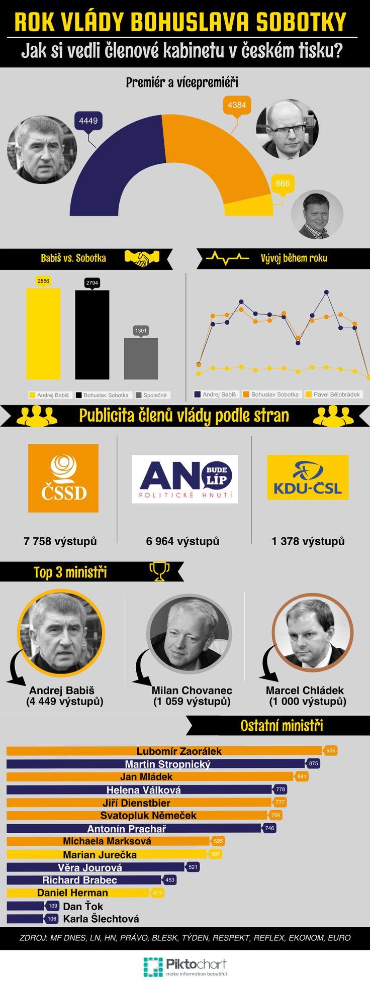 Infografika - rok vlády Bohuslava Sobotky