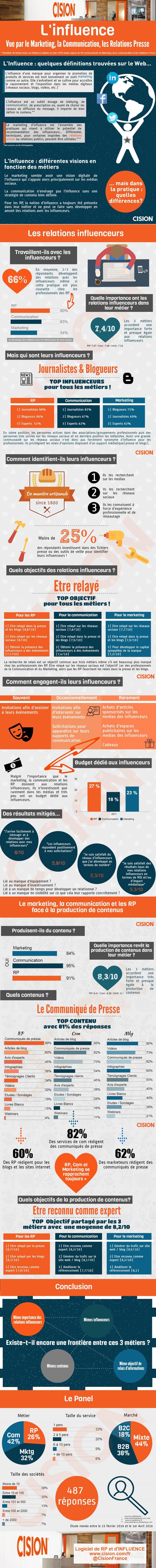 L'influence vue par le marketing, les RP et la communication