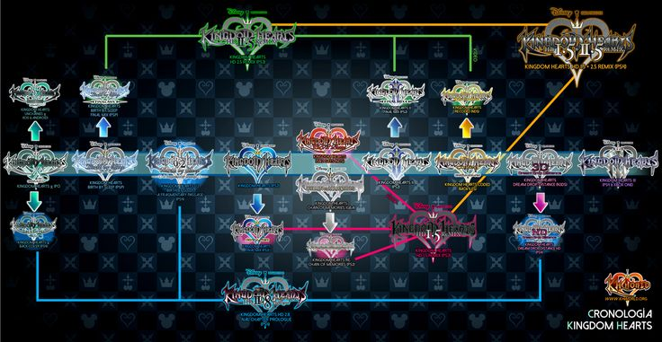 I've only played Kingdom Hearts 1 but the series' chronology seems to be so ridiculously convoluted I don't know where to start to catch up.