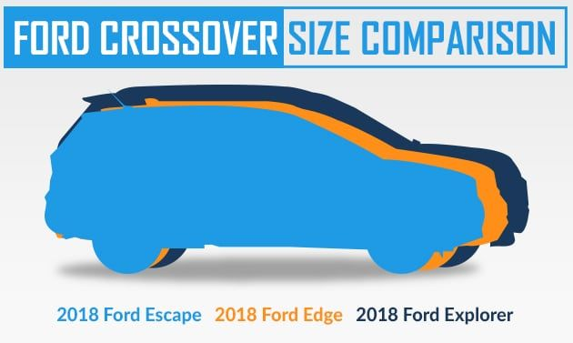 Compare The 2018 Ford Escape Edge Explorer At North Brothers Ford Brother Ford Escape