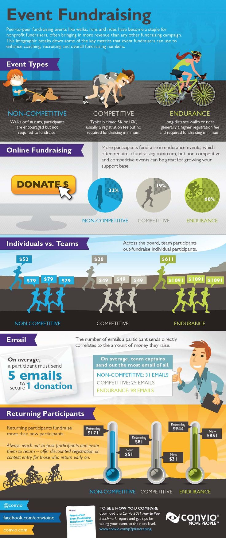 fundraising infographic Peer to Peer Fundraising Events Raise