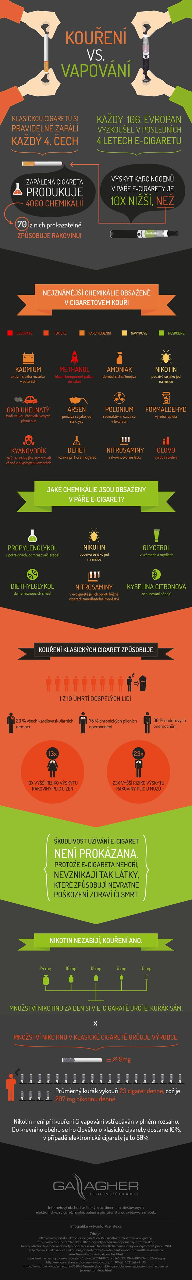 inofgrafika - klasické kouření vs. vapování