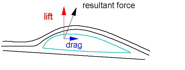 Lift Drag thrust weight all the forces that are responsible for airplane to fly