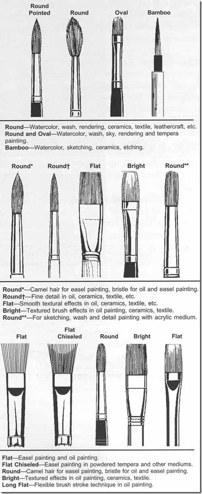 Different paintbrushes and their uses. Good reference for making your projects that much better.