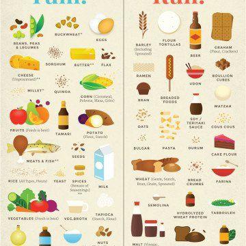 Courtesy of glutenfree.com
