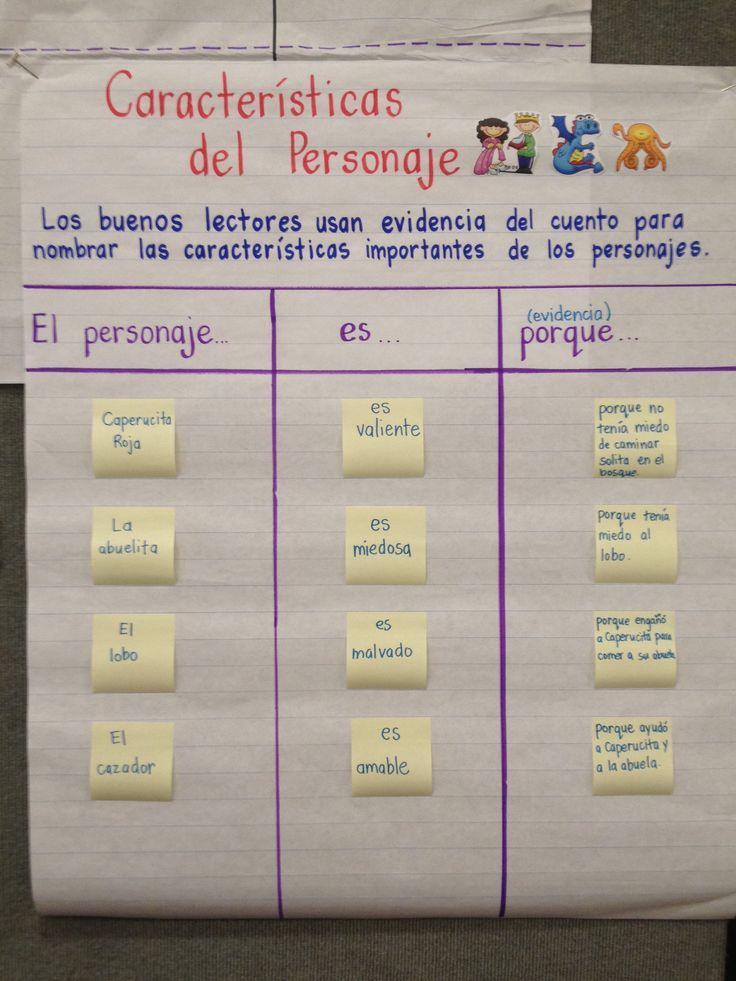 Spanish Anchor Charts for Helping Your Students Navigate Non-Fiction