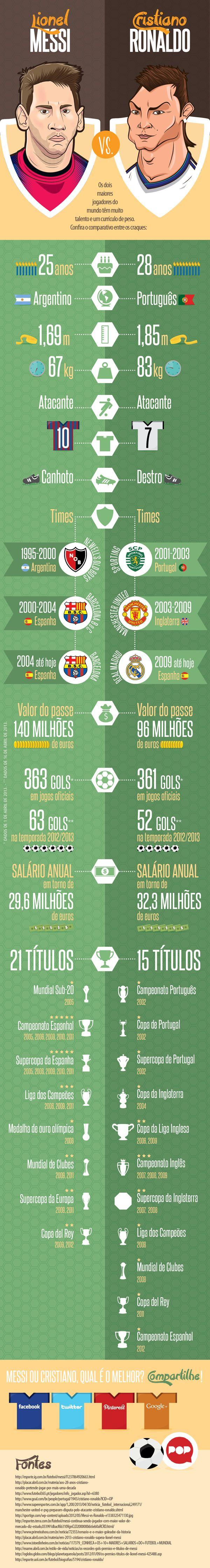 Tive a satisfação de contribuir com as duas ilustrações do topo para esse Infográfico, as caricaturas de Lionel Messi e Cristiano Ronaldo. =)