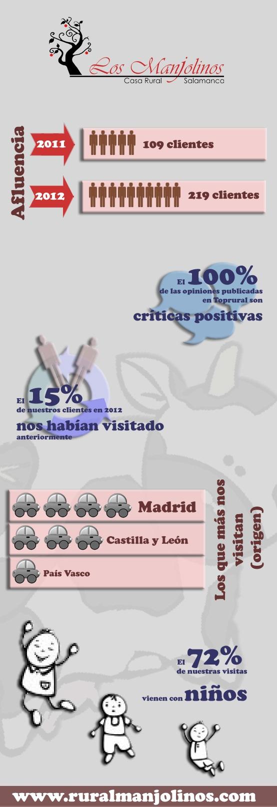 Infografia casa rural Los Manjolinos turismo rural en Salamanca