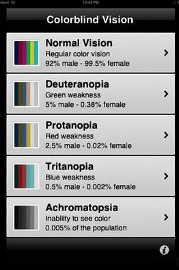 Apps for Eyes: Colorblind Vision, lets users choose their specific deficiency and compensates colors accordingly. This is one of a host of new tools and research which promise to improve life for the estimated 32 million Americans—8% of men and 0.5% of women—who have some degree of colorblindness. via wsj #App #Colorblind_Vision