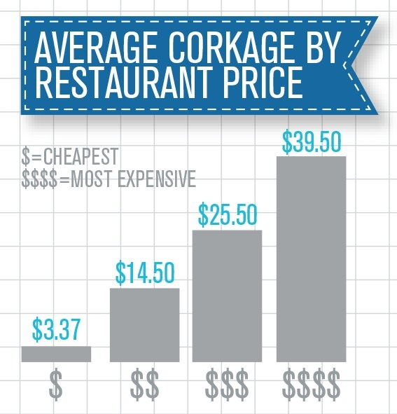 Corkage Facts amp; Figures... The rules of th road of bringing your own wine to restaurants.