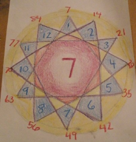 7's multiplication table with geometric form