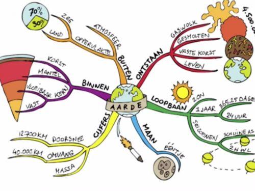 Hoe Maak je een Mindmap? (Filmpje)