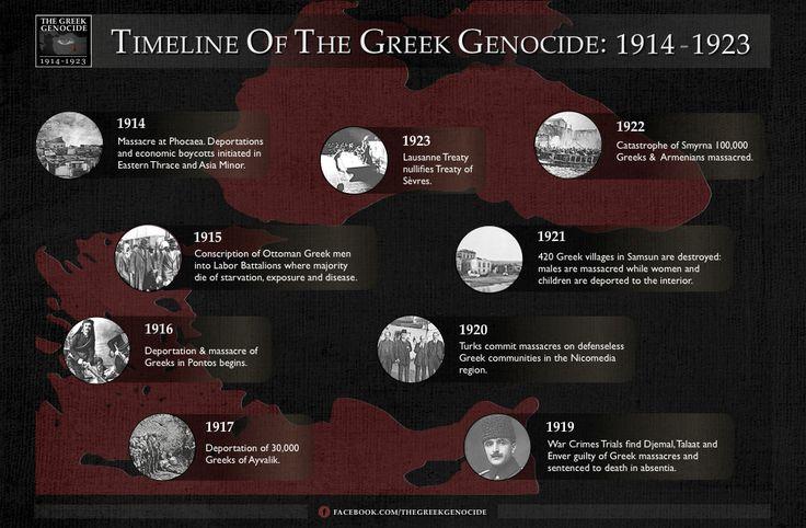 Greek Genocide Timeline  www.greek-genocide.net