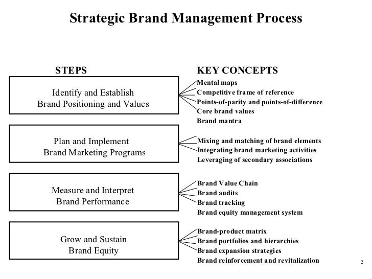 performing the brand audit essay Essays - largest database of quality sample essays and research papers on burberry brand audit.