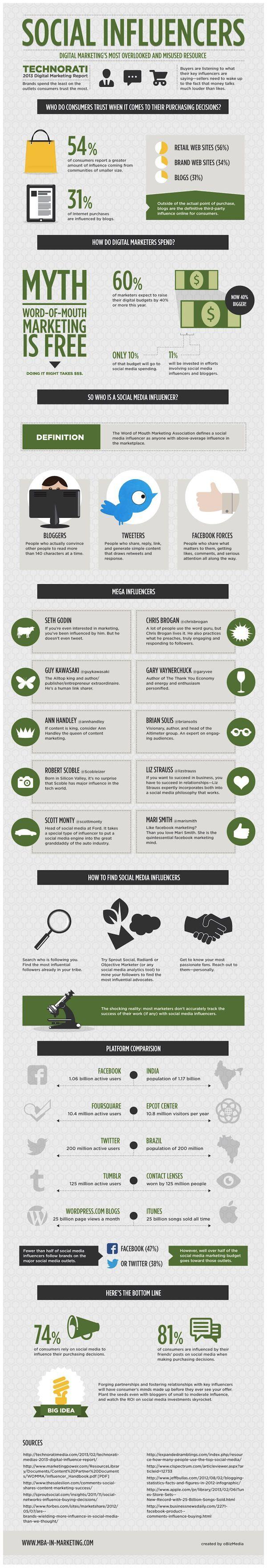 Best Marketing Digital  Digital Marketing Images On