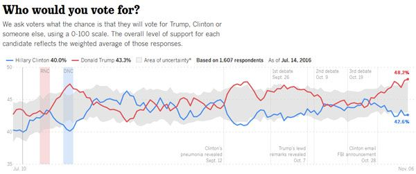 2 National Polls Have Big Surprise for Hillary http://www.teaparty.org/2-national-polls-big-surprise-hillary-197469/#.WCCrdIQlaTE.twitter