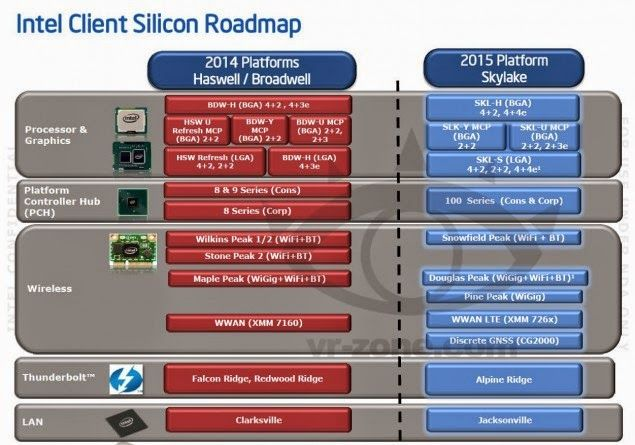 Intel Skylake Processors To Launch in 2H 2015 – Compatible With LGA 1151 Socket and Z170 Chipset, Will Feature DDR3 / DDR4 Memory Support | ...