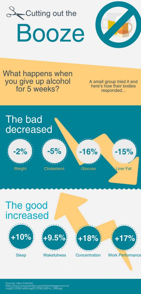 Benefits of taking a booze break - here's what happened when a group of New Scientist researchers and journalists tried it out http://www.healthline.com/health/quit-drinking-alcohol-for-a-month#3
