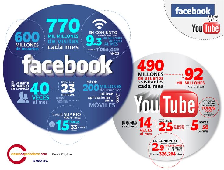 Infografía: Facebook vs Youtube on http://conecti.ca